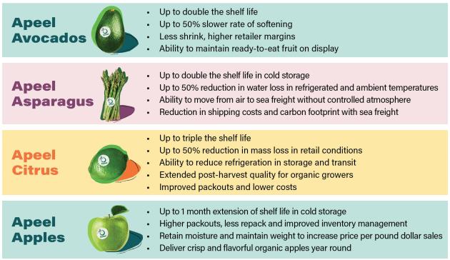 Green Job Sector: Green Chemistry Not-So Perishable