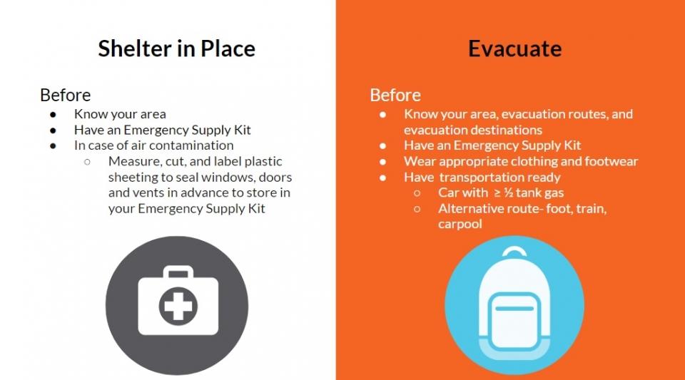 Emergency Preparedness for Urban Households