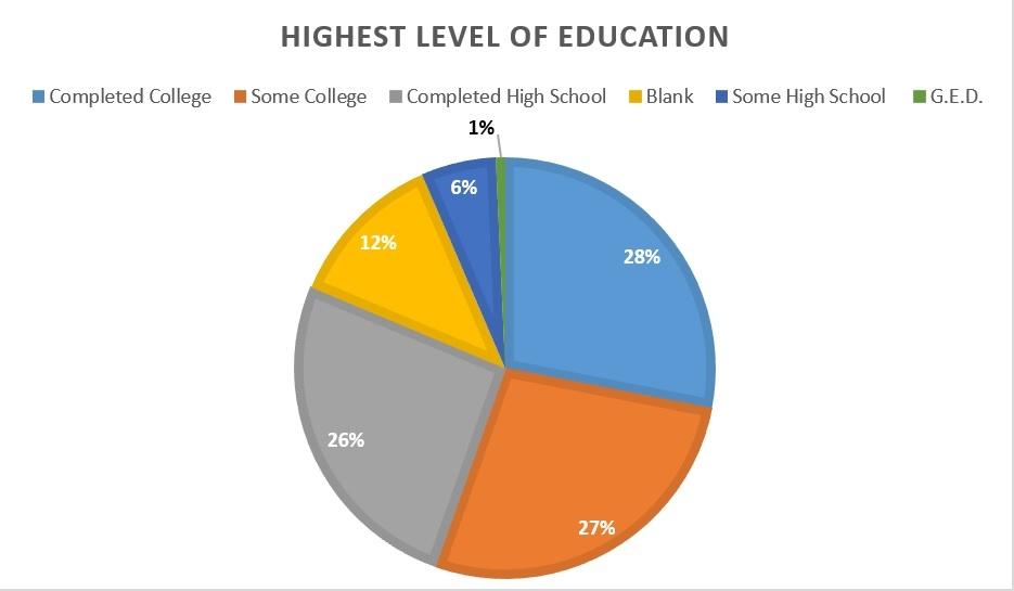 Highest Level of Education