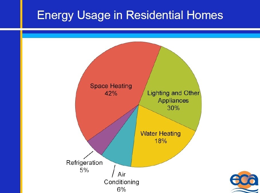 Repair, Weatherization, and You