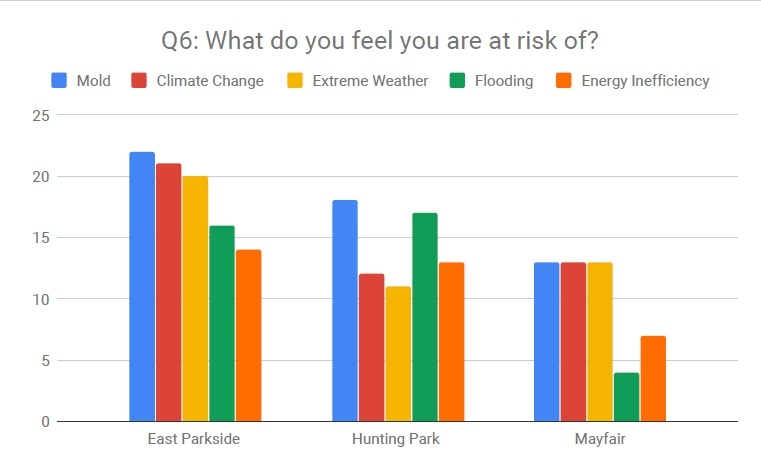 What do you feel you are at risk of?