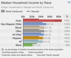 Median Household Income by Race #8   Scope: households in Newark and North Ironbound  North Ironbound  Newark        $0k $20k $40k $60k $80k   %   Asian   Non-Hispanic White   Mixed   Other   All White 1   Hispanic   All 2   Black    $86.7k 199%    $51.5k