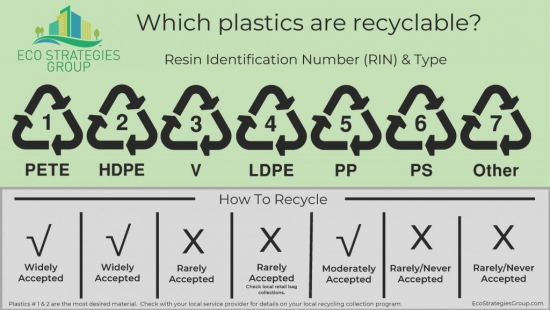 Green Job Sector: Education and Awareness Recycling